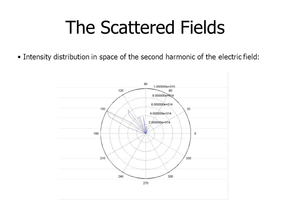 The Scattered Fields Intensity distribution in space of the second harmonic of the electric field:
