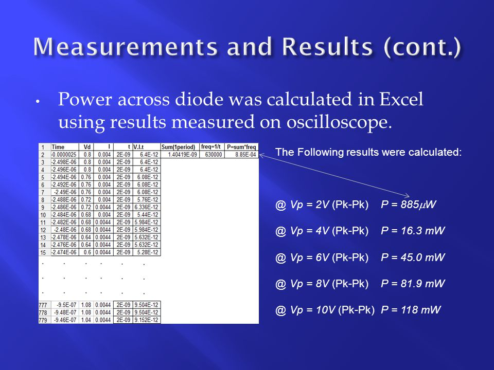 Power across diode was calculated in Excel using results measured on oscilloscope.