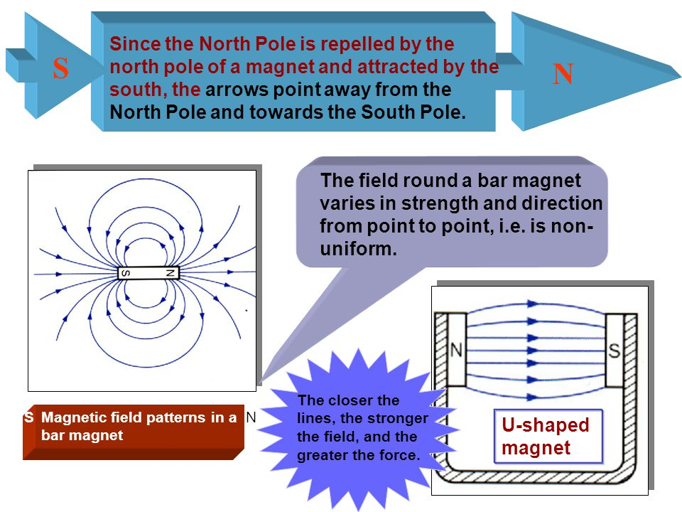 The space surrounding a magnet where a magnetic force is experienced is called a magnetic field.