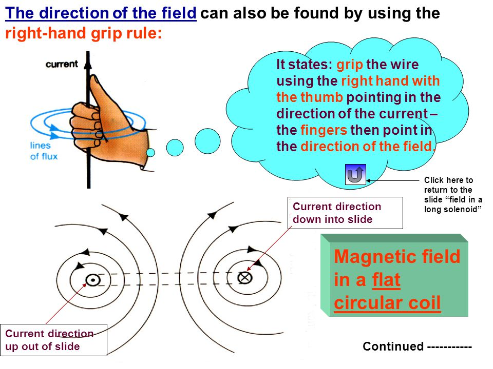 Field due to a current in a straight wire:- A conductor carrying an electric current has an associated magnetic field.