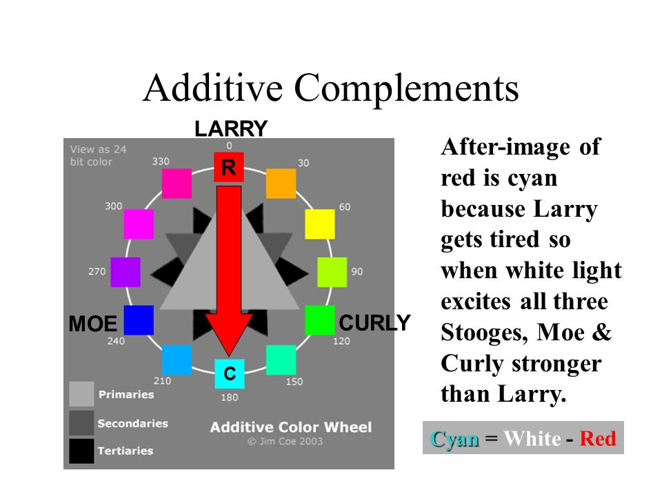 Additive Complements LARRY MOE CURLY After-image of red is cyan because Larry gets tired so when white light excites all three Stooges, Moe & Curly stronger than Larry.
