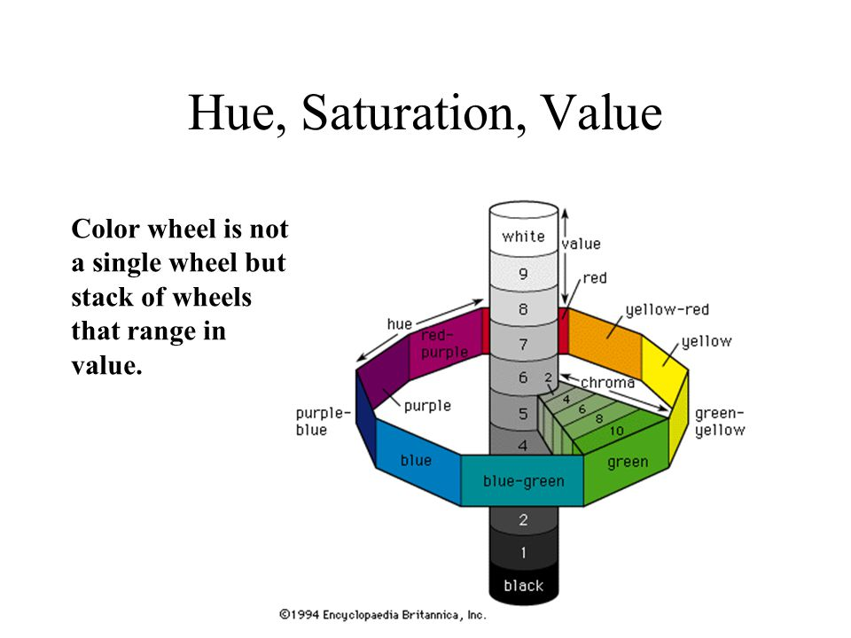 Hue, Saturation, Value Color wheel is not a single wheel but stack of wheels that range in value.
