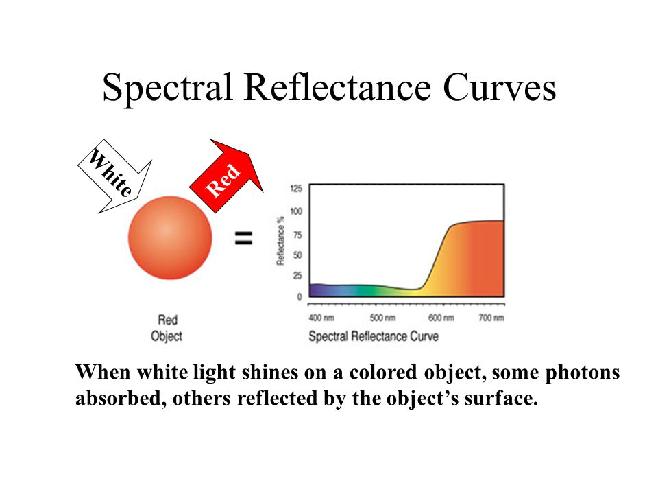 Spectral Reflectance Curves When white light shines on a colored object, some photons absorbed, others reflected by the object's surface.