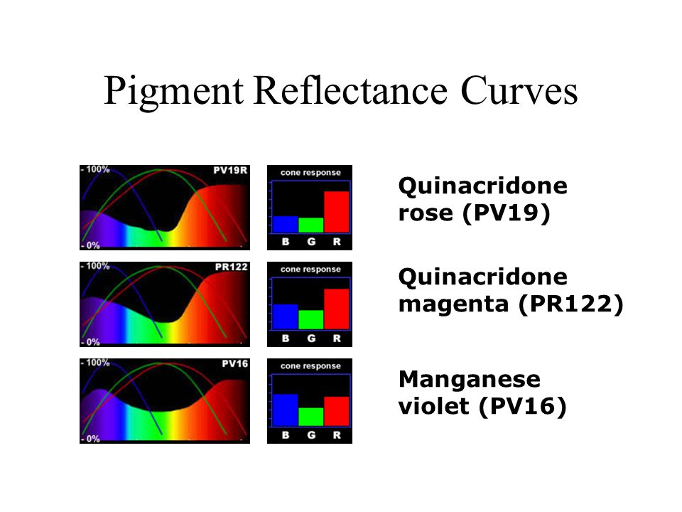 Pigment Reflectance Curves Quinacridone rose (PV19) Quinacridone magenta (PR122) Manganese violet (PV16)