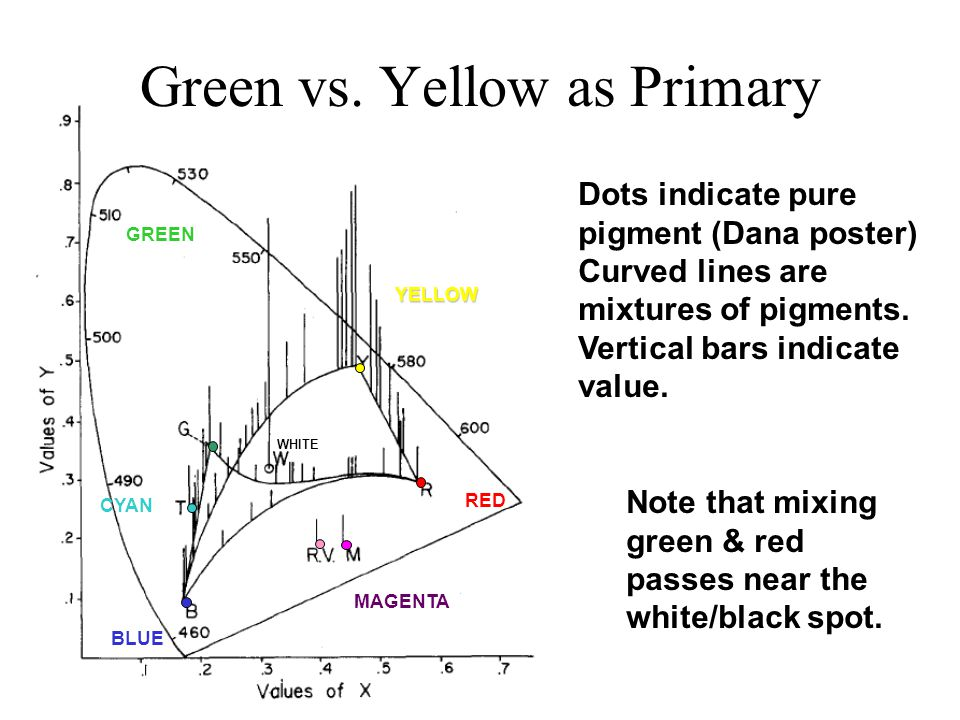 Green vs. Yellow as Primary Dots indicate pure pigment (Dana poster) Curved lines are mixtures of pigments. Vertical bars indicate value. BLUE GREEN R