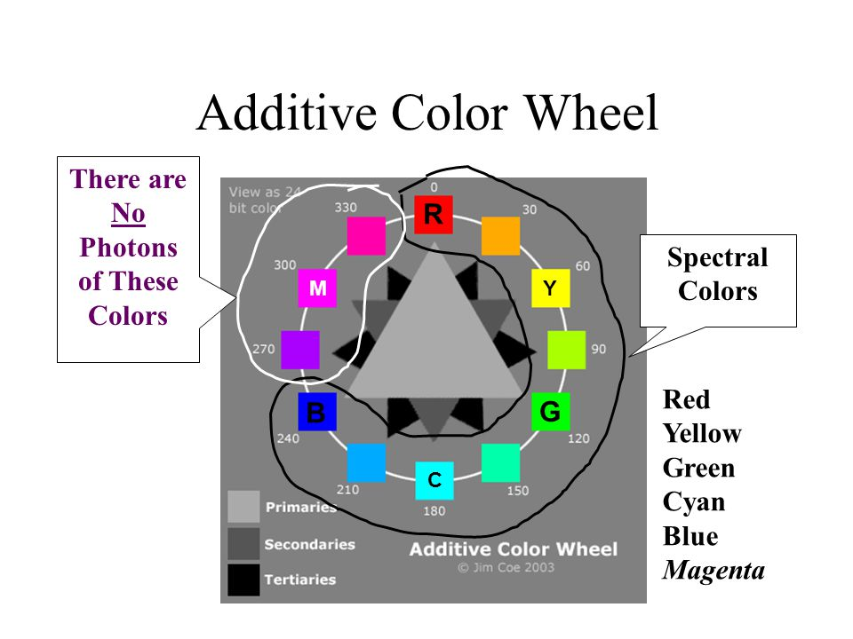 Additive Color Wheel Spectral Colors There are No Photons of These Colors R Y B G M C Red Yellow Green Cyan Blue Magenta