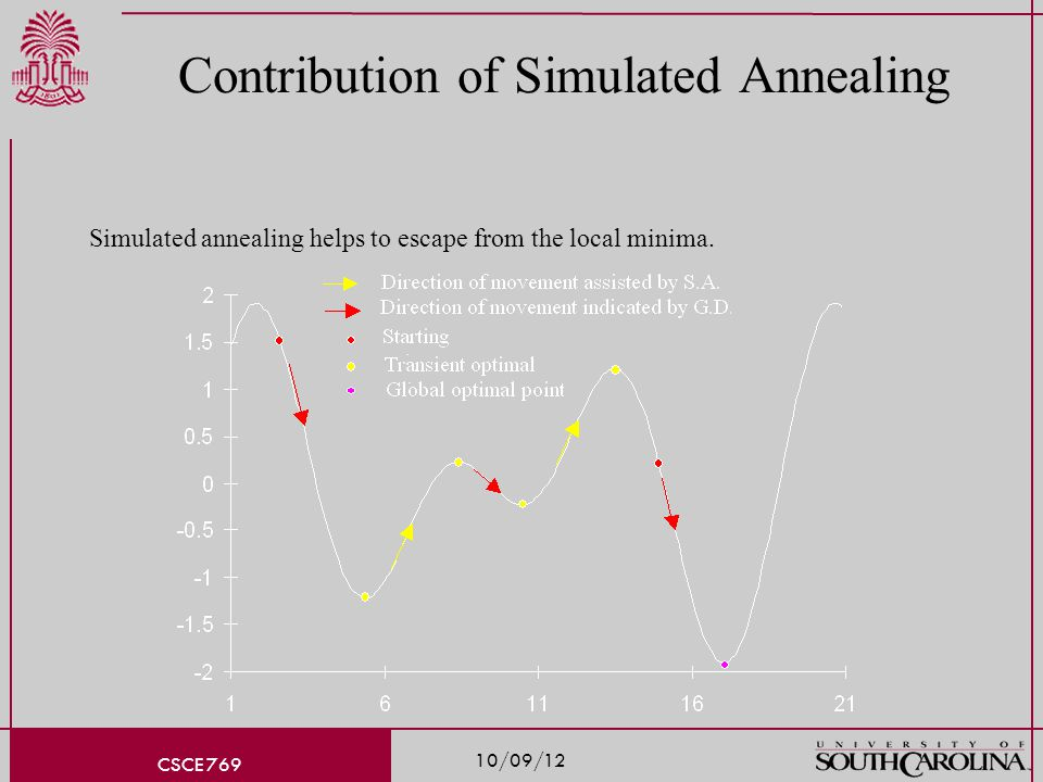 10/09/12 CSCE 769 Contribution of Simulated Annealing Simulated annealing helps to escape from the local minima.