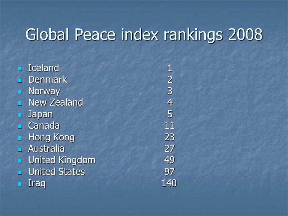 Global Peace index rankings 2008 Iceland 1 Iceland 1 Denmark 2 Denmark 2 Norway 3 Norway 3 New Zealand 4 New Zealand 4 Japan 5 Japan 5 Canada 11 Canada 11 Hong Kong 23 Hong Kong 23 Australia 27 Australia 27 United Kingdom 49 United Kingdom 49 United States 97 United States 97 Iraq140 Iraq140