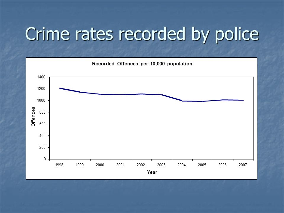 Crime rates recorded by police Recorded Offences per 10,000 population 0 200 400 600 800 1000 1200 1400 1998199920002001200220032004200520062007 Year