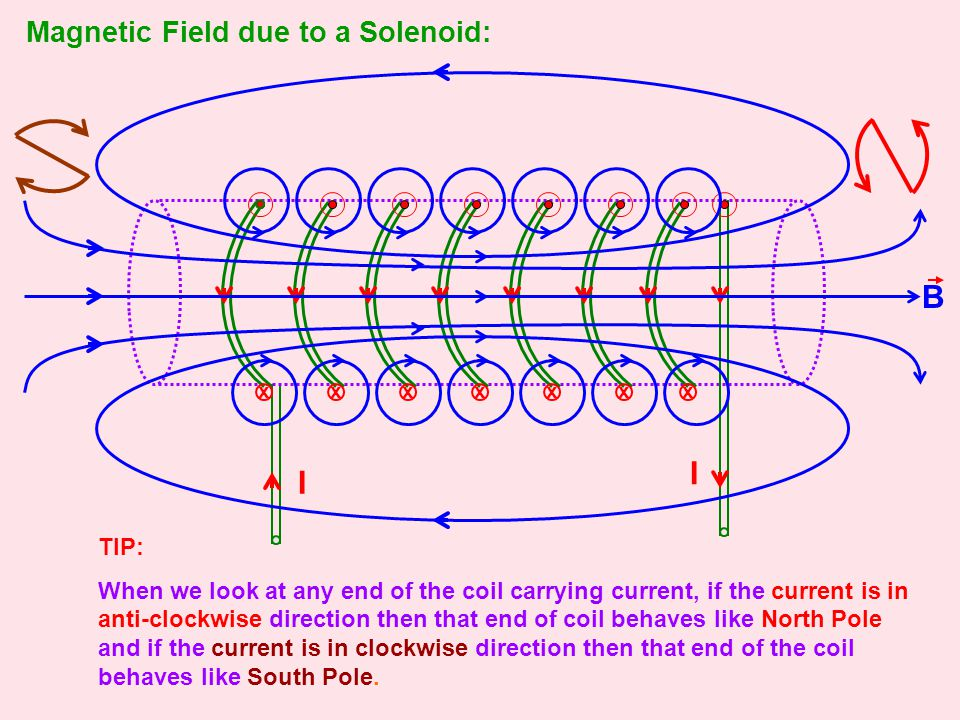 Magnetic Field due to a Solenoid: I I xxxxxxx TIP: When we look at any end of the coil carrying current, if the current is in anti-clockwise direction then that end of coil behaves like North Pole and if the current is in clockwise direction then that end of the coil behaves like South Pole.