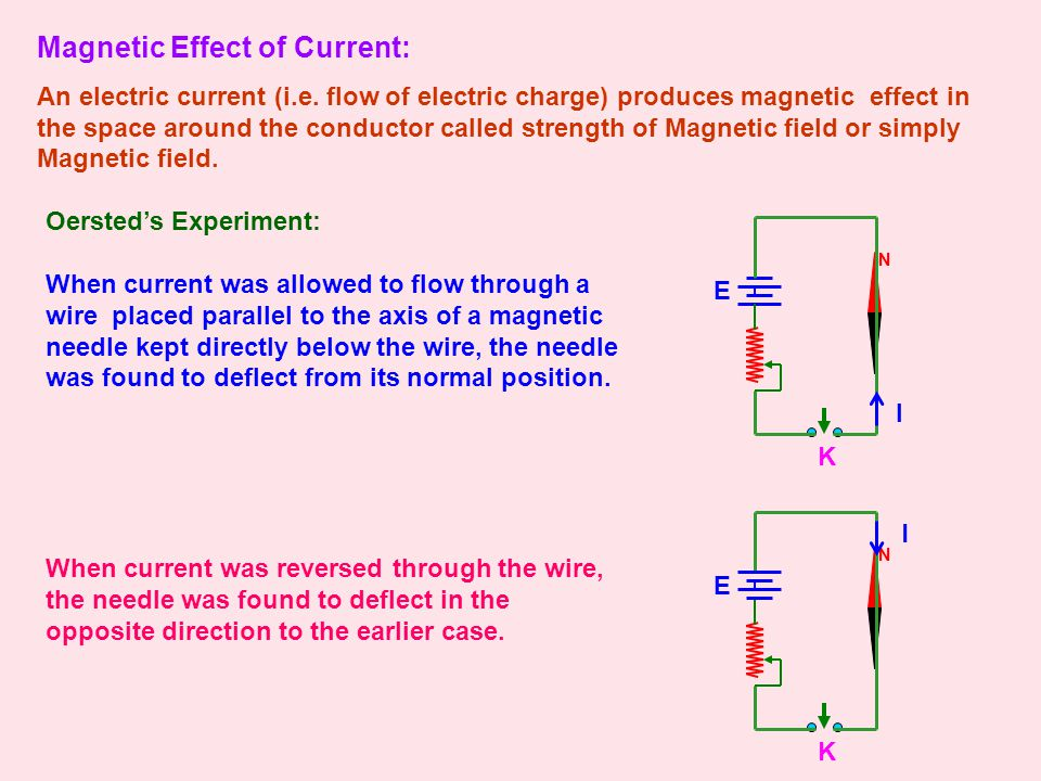 N Magnetic Effect of Current: An electric current (i.e.