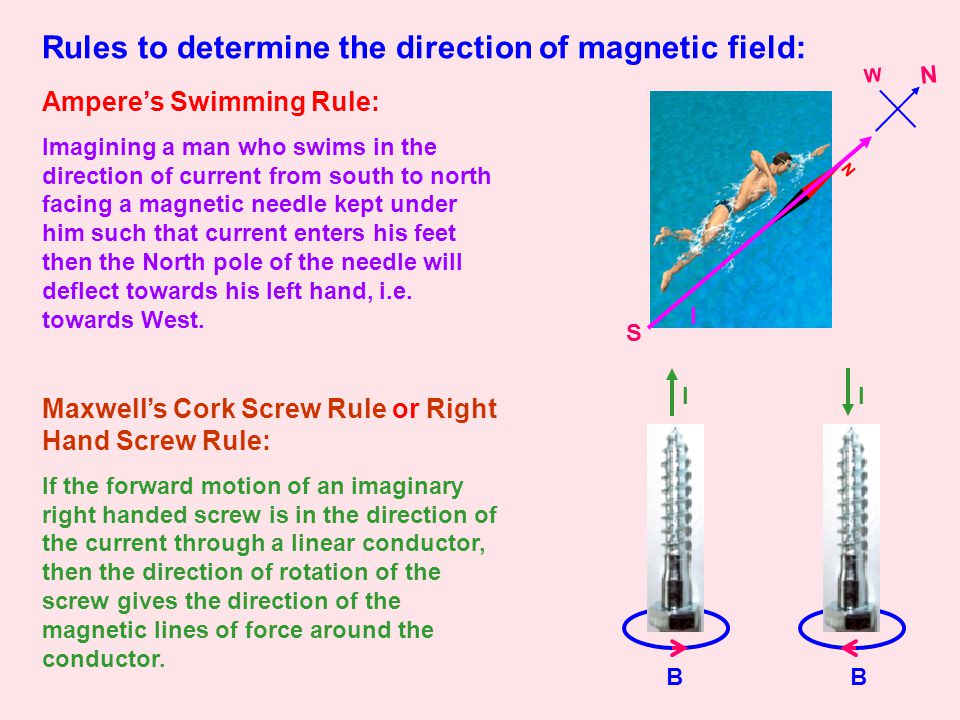 BB N Rules to determine the direction of magnetic field: Ampere's Swimming Rule: Imagining a man who swims in the direction of current from south to north facing a magnetic needle kept under him such that current enters his feet then the North pole of the needle will deflect towards his left hand, i.e.