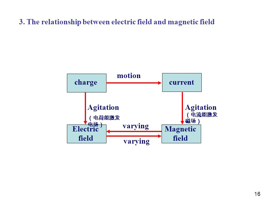 16 3. The relationship between electric field and magnetic field chargecurrent Magnetic field Electric field motion varying Agitation (电流能激发 磁场) Agita