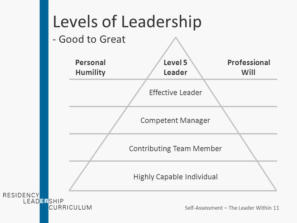 Levels of Leadership - Good to Great Highly Capable Individual Contributing Team Member Competent Manager Effective Leader Level 5 Leader Personal Humility Professional Will Self-Assessment – The Leader Within 11