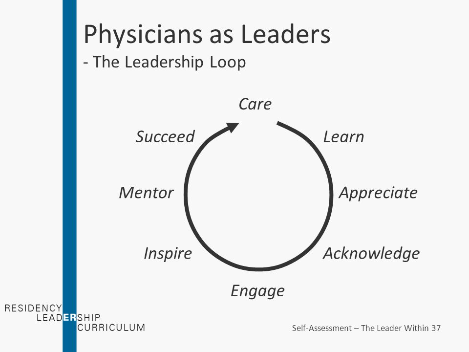 Physicians as Leaders - The Leadership Loop Care Appreciate Learn Acknowledge Mentor Engage Succeed Inspire Self-Assessment – The Leader Within 37