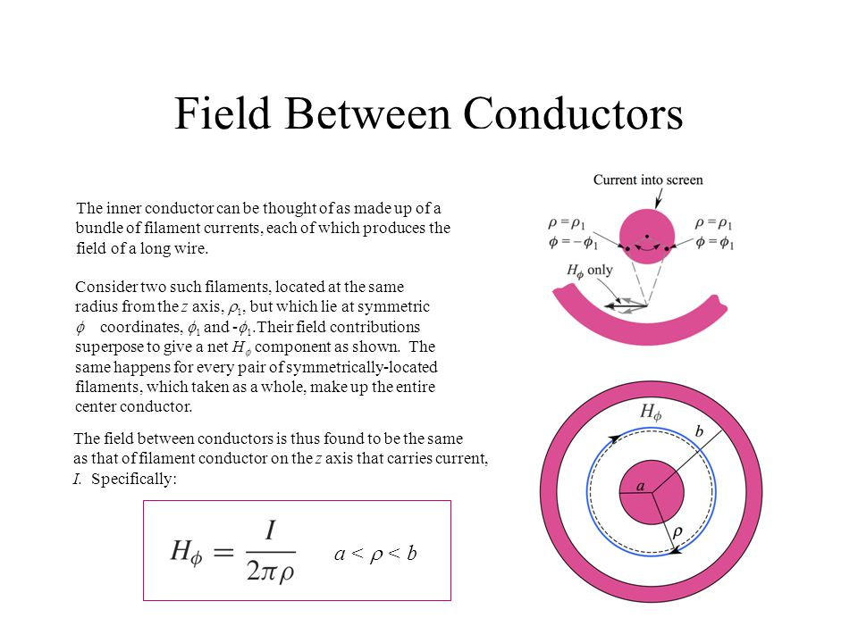 Field Between Conductors The inner conductor can be thought of as made up of a bundle of filament currents, each of which produces the field of a long