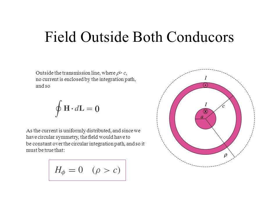 Field Outside Both Conducors Outside the transmission line, where  > c, no current is enclosed by the integration path, and so 0 As the current is un