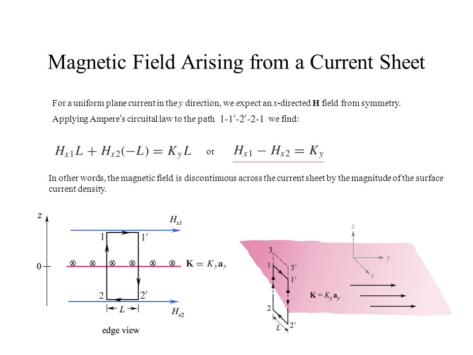 Magnetic Field Arising from a Current Sheet For a uniform plane current in the y direction, we expect an x-directed H field from symmetry. Applying Am
