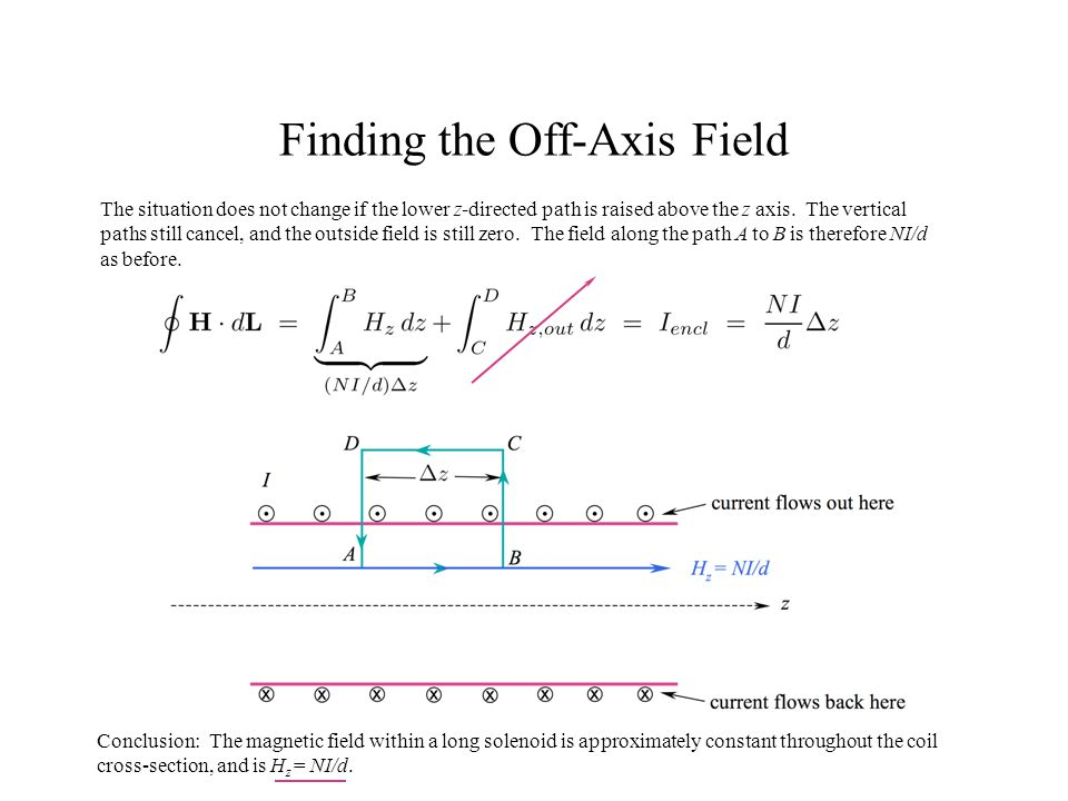 Finding the Off-Axis Field The situation does not change if the lower z-directed path is raised above the z axis. The vertical paths still cancel, and