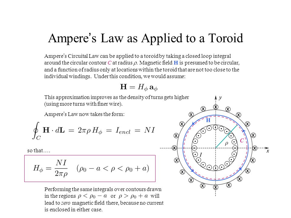 Ampere's Law as Applied to a Toroid Ampere's Circuital Law can be applied to a toroid by taking a closed loop integral around the circular contour C a