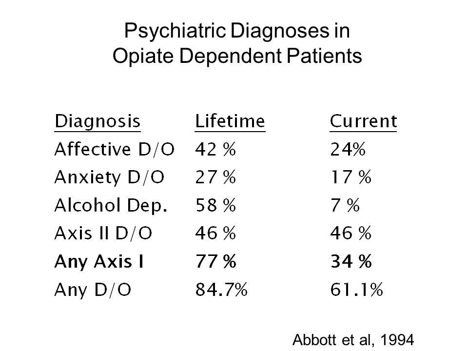 Psychiatric Diagnoses in Opiate Dependent Patients Abbott et al, 1994