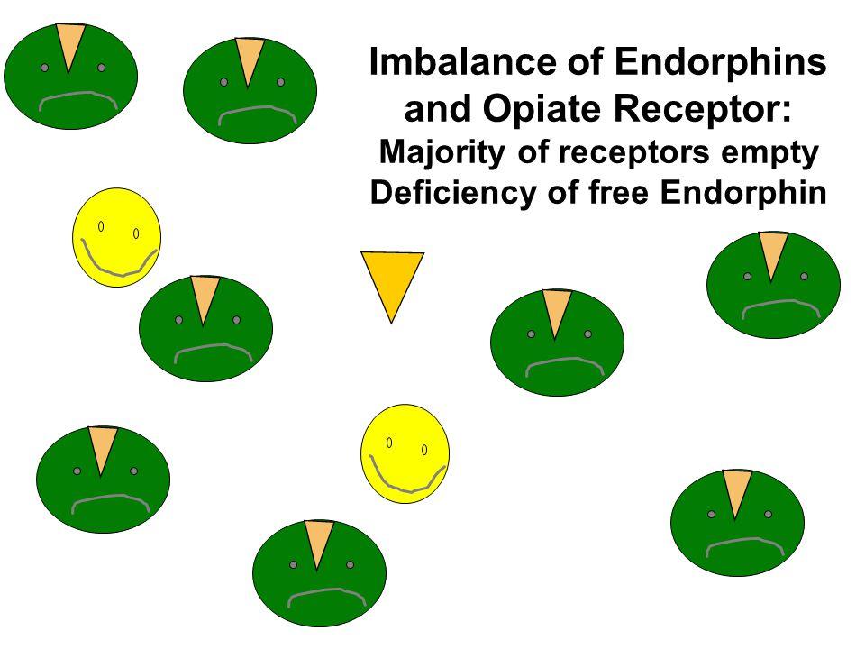 Imbalance of Endorphins and Opiate Receptor: Majority of receptors empty Deficiency of free Endorphin