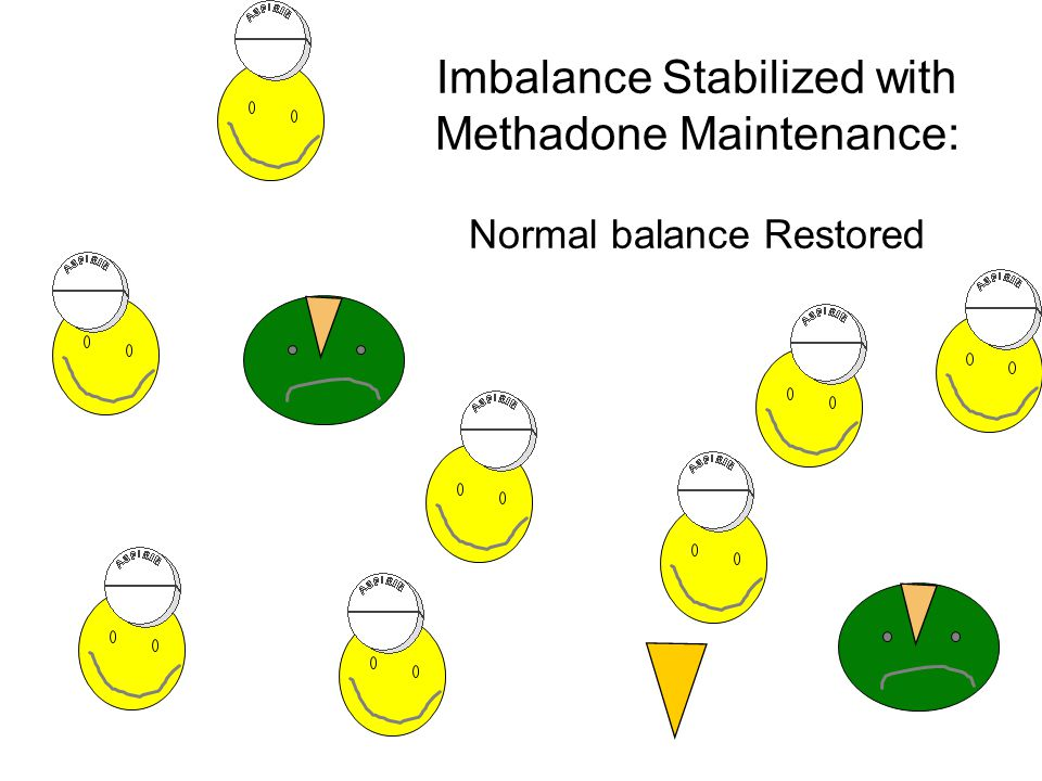 Imbalance Stabilized with Methadone Maintenance: Normal balance Restored