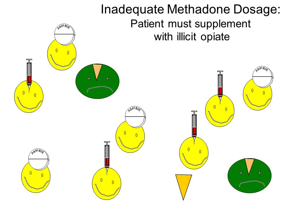 Inadequate Methadone Dosage: Patient must supplement with illicit opiate