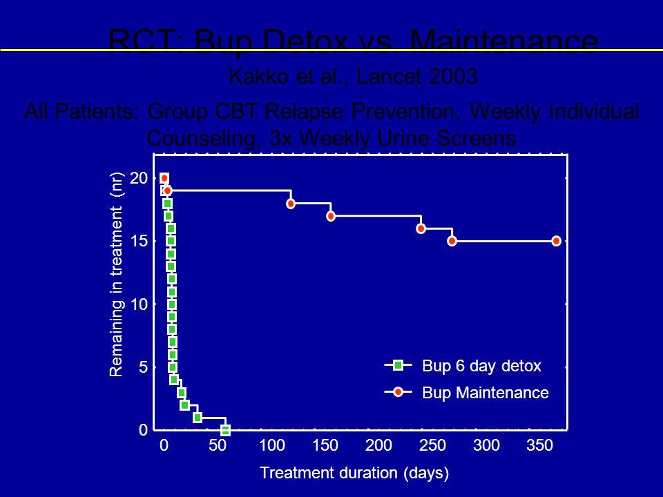 RCT: Bup Detox vs. Maintenance Kakko et al., Lancet 2003 Treatment duration (days) Remaining in treatment (nr) 0 5 10 15 20 050100150200250300350 Bup