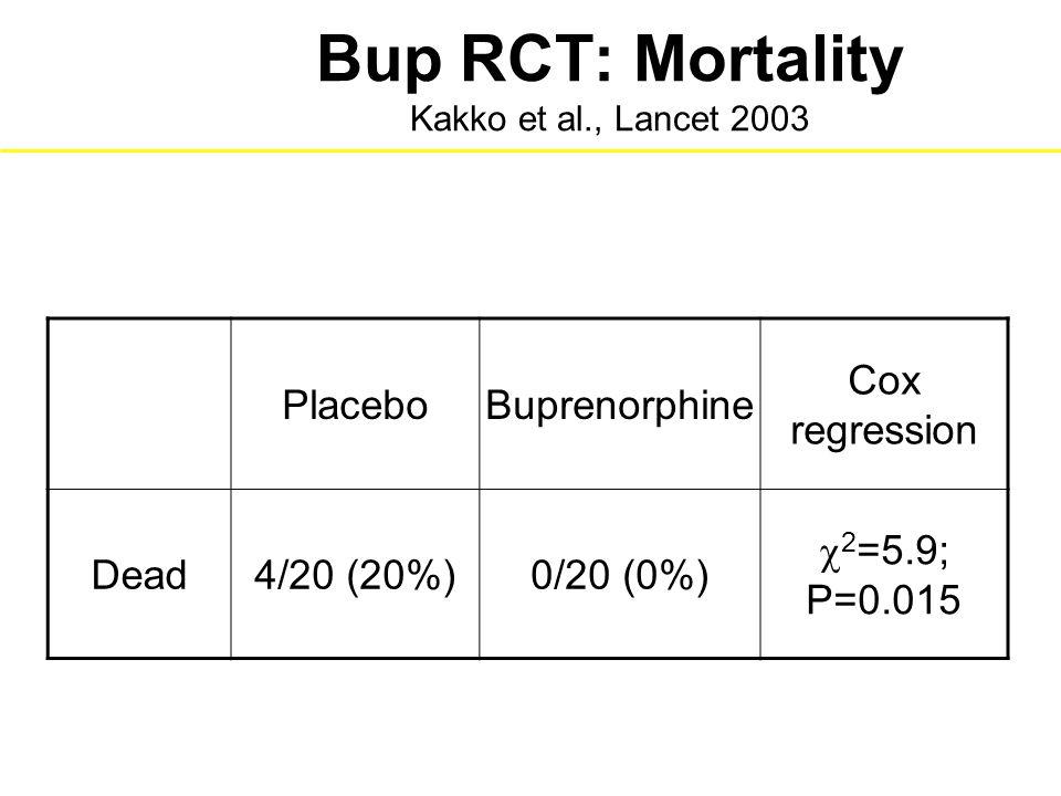 Bup RCT: Mortality Kakko et al., Lancet 2003 PlaceboBuprenorphine Cox regression Dead4/20 (20%)0/20 (0%)  2 =5.9; P=0.015