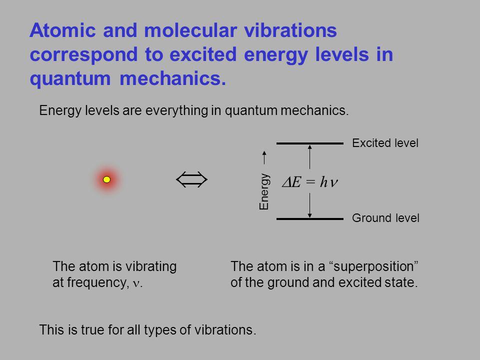 Wien s Law: Blackbody peak wavelength scales as 1/Temperature.