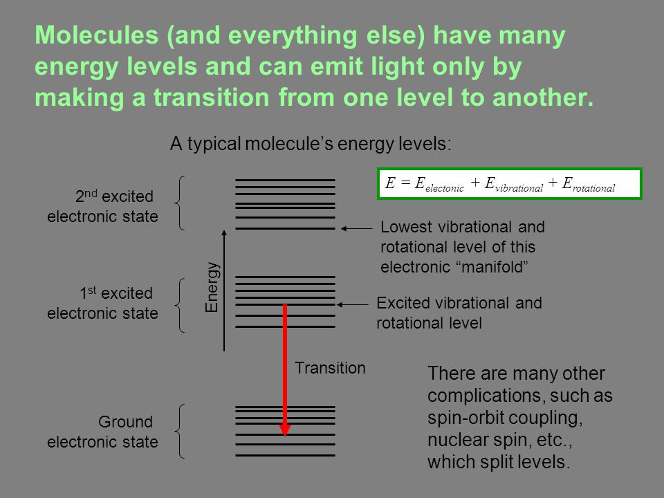 Different atoms emit light at different widely separated frequencies.