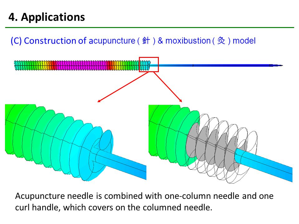 4. Applications (C) Construction of a cupuncture ( 針 ) & moxibustion ( 灸 ) model Acupuncture needle is combined with one-column needle and one curl ha