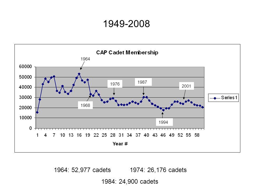 1949-2008 2001 1994 1987 1976 1964 1964: 52,977 cadets1974: 26,176 cadets 1984: 24,900 cadets 1968