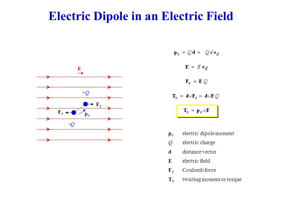 Electric Dipole in an Electric Field +Q+Q -Q-Q pepe FeFe E p e electric dipole moment Qelectric charge ddistance vector Eelectric field F e Coulomb force T e twisting moment or torque FeFe