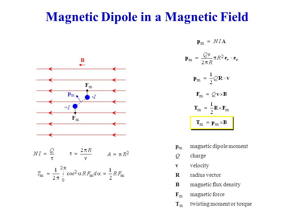 Magnetic Dipole in a Magnetic Field p m magnetic dipole moment Qcharge vvelocity Rradius vector Bmagnetic flux density F m magnetic force T m twisting moment or torque +I+I -I-I pmpm FmFm B FmFm