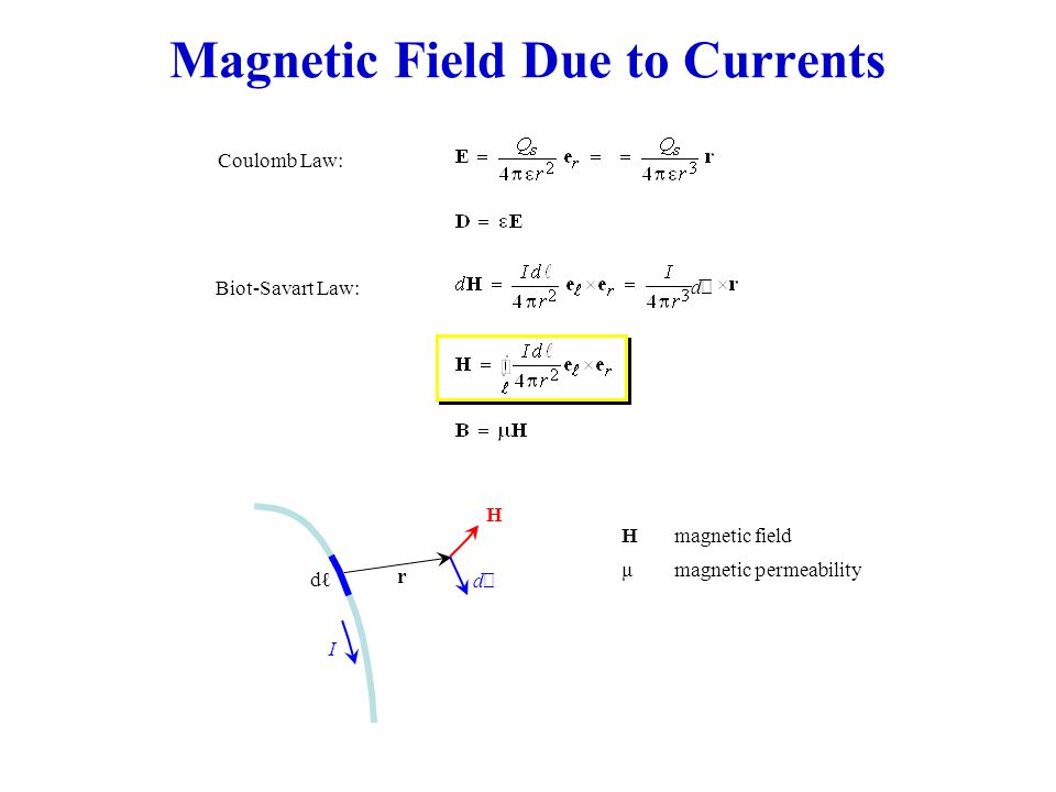 Magnetic Field Due to Currents Coulomb Law:Biot-Savart Law: dℓdℓ dℓdℓ I dℓdℓ r H Hmagnetic field μmagnetic permeability