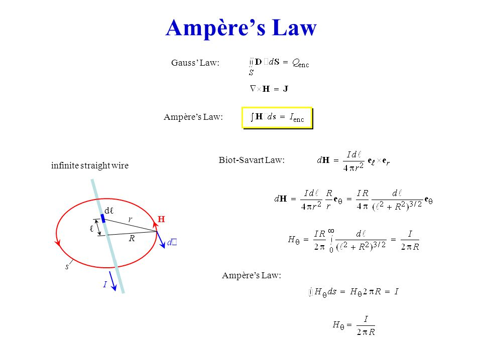 Ampère's Law Gauss' Law: infinite straight wire dℓdℓ I dℓdℓ R Hr ℓ s Biot-Savart Law: Ampère's Law: