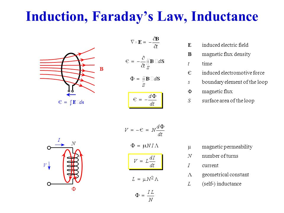 Induction, Faraday's Law, Inductance Einduced electric field Bmagnetic flux density ttime Єinduced electromotive force sboundary element of the loop Φmagnetic flux Ssurface area of the loop I N  V μmagnetic permeability Nnumber of turns Icurrent Λgeometrical constant L(self-) inductance B