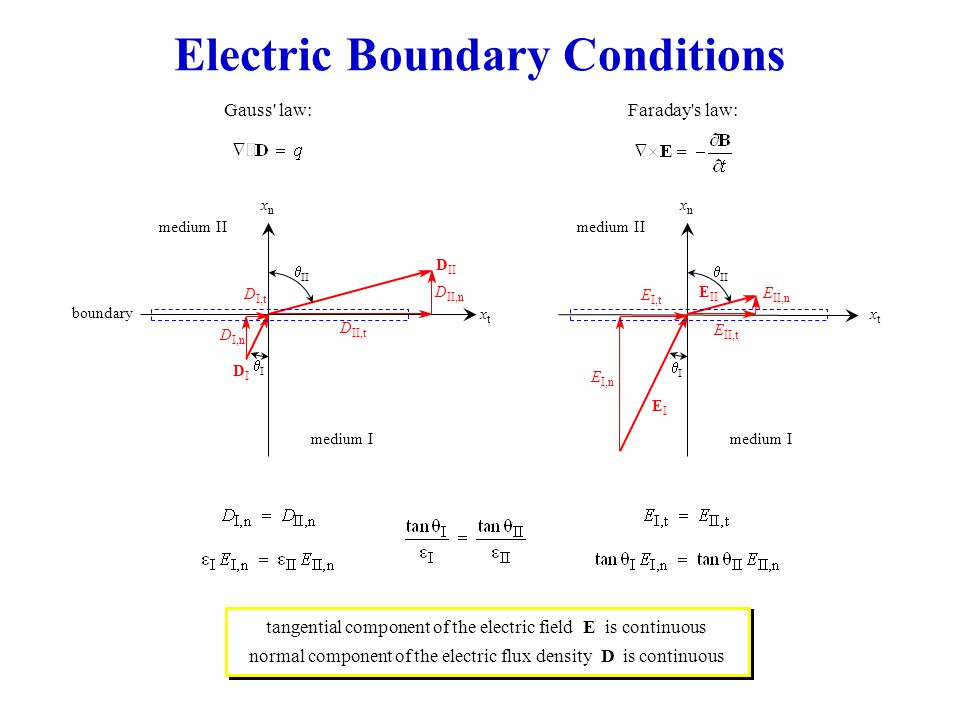 Electric Boundary Conditions Faraday s law:Gauss law: xtxt medium I medium II DIDI  boundary D II D II,t D II,n   D I,n D I,t xnxn xtxt medium I medium II EIEI  E II E I,t E II,n   E I,n E II,t xnxn tangential component of the electric field E is continuous normal component of the electric flux density D is continuous