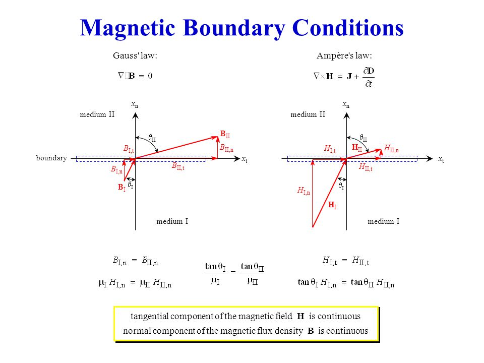 Magnetic Boundary Conditions Ampère s law:Gauss law: xtxt medium I medium II BIBI  boundary B II B II,t B II,n   B I,n B I,t xnxn xtxt medium I medium II HIHI  H II H II,t H II,n   H I,n H I,t xnxn tangential component of the magnetic field H is continuous normal component of the magnetic flux density B is continuous