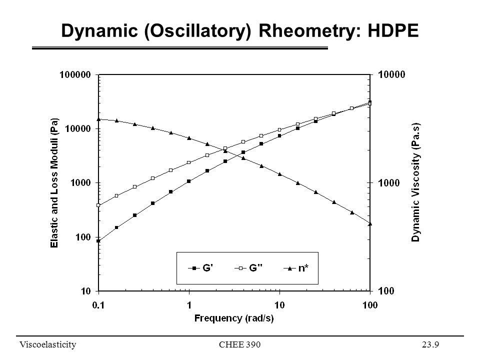 ViscoelasticityCHEE 39023.9 Dynamic (Oscillatory) Rheometry: HDPE