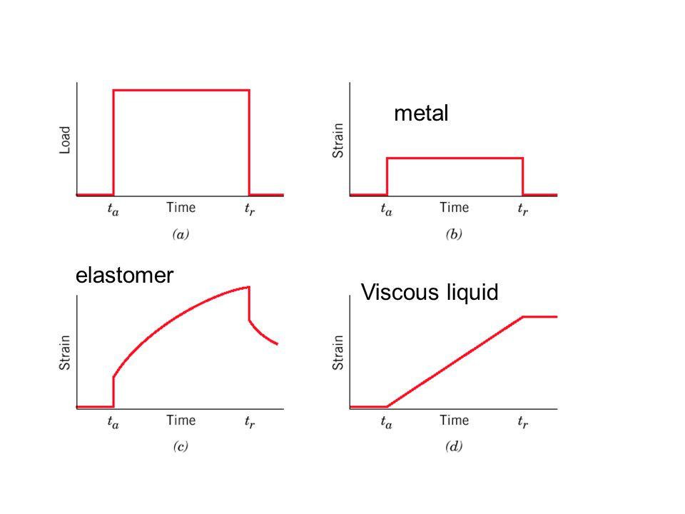 metal elastomer Viscous liquid