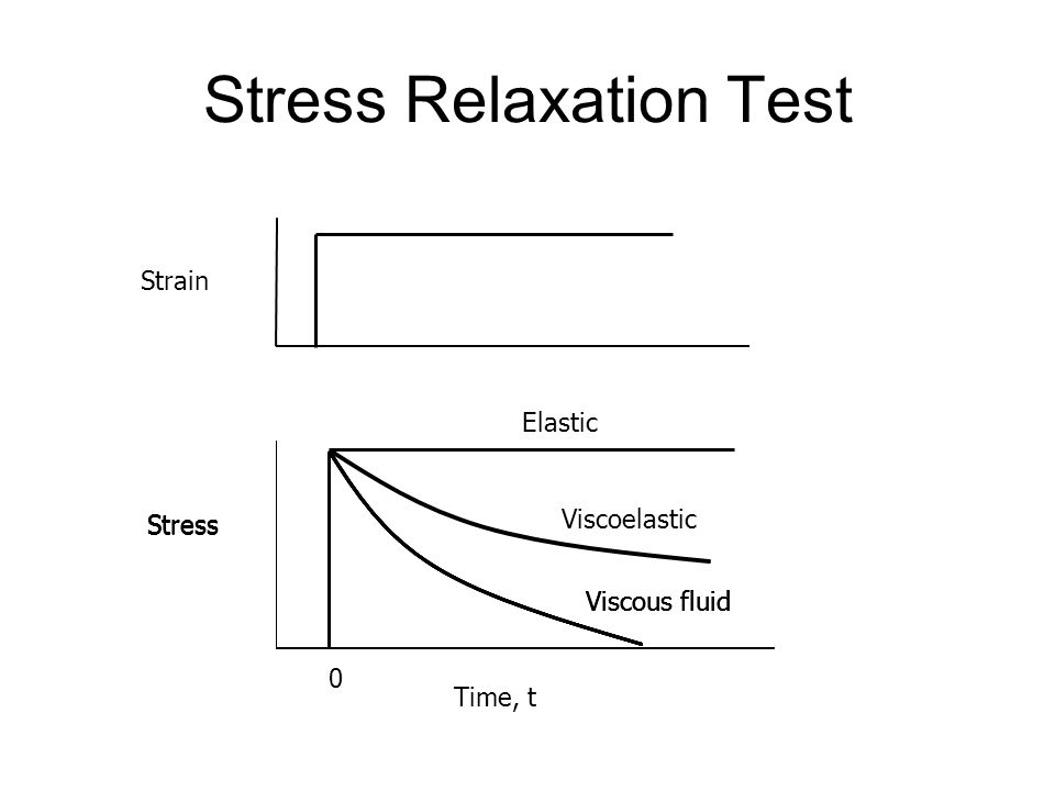 Stress Relaxation Test Time, t Strain Stress Elastic Viscoelastic Viscous fluid 0 Stress Viscous fluid