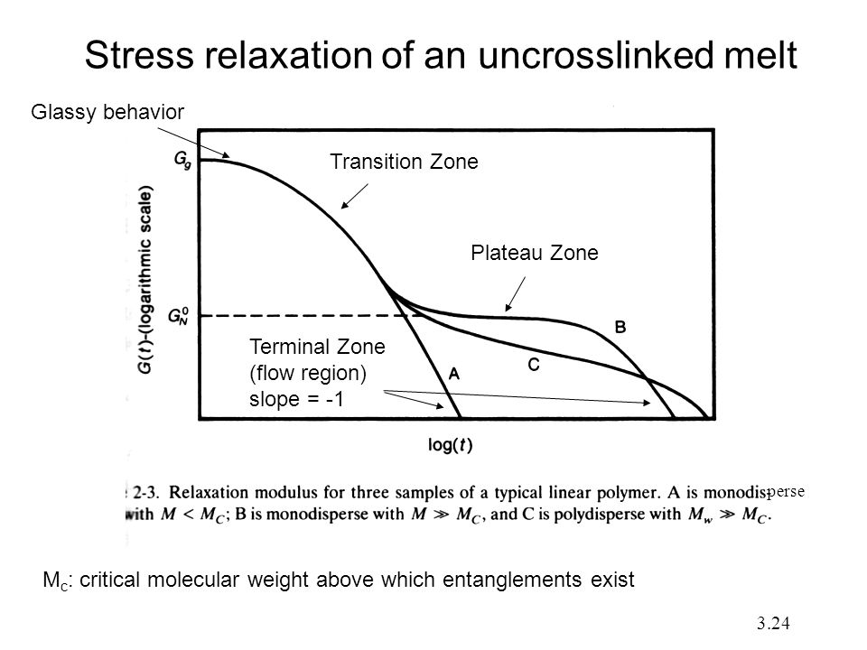 Stress relaxation of an uncrosslinked melt M c : critical molecular weight above which entanglements exist perse Glassy behavior Transition Zone Termi
