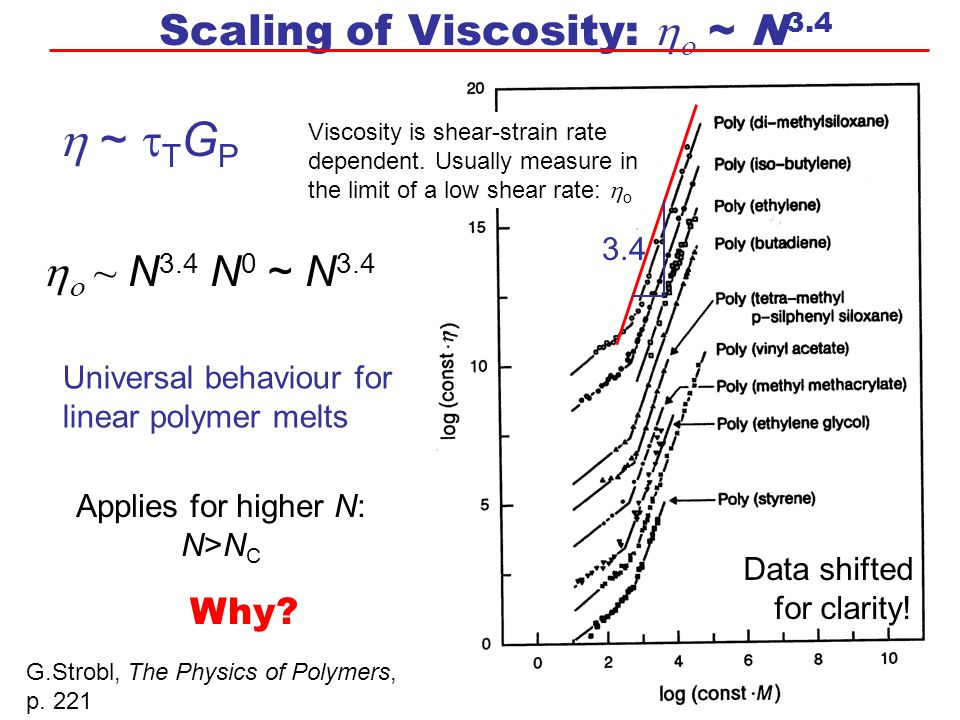 Scaling of Viscosity:   ~ N 3.4  ~  T G P   ~ N 3.4 N 0 ~ N 3.4 Universal behaviour for linear polymer melts Applies for higher N: N>N C Why? G.