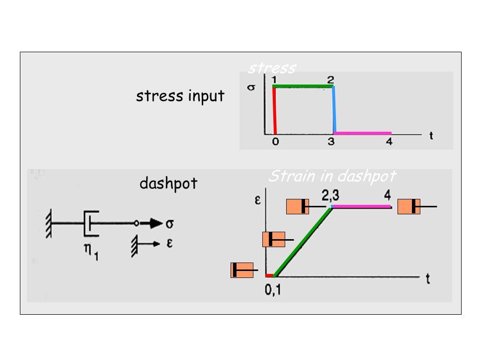 27/06/4642 stress input dashpot stress Strain in dashpot