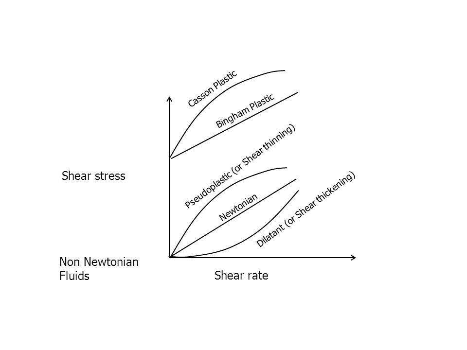 Shear stress Shear rate Newtonian Pseudoplastic (or Shear thinning)Dilatant (or Shear thickening) Bingham Plastic Casson Plastic Non Newtonian Fluids