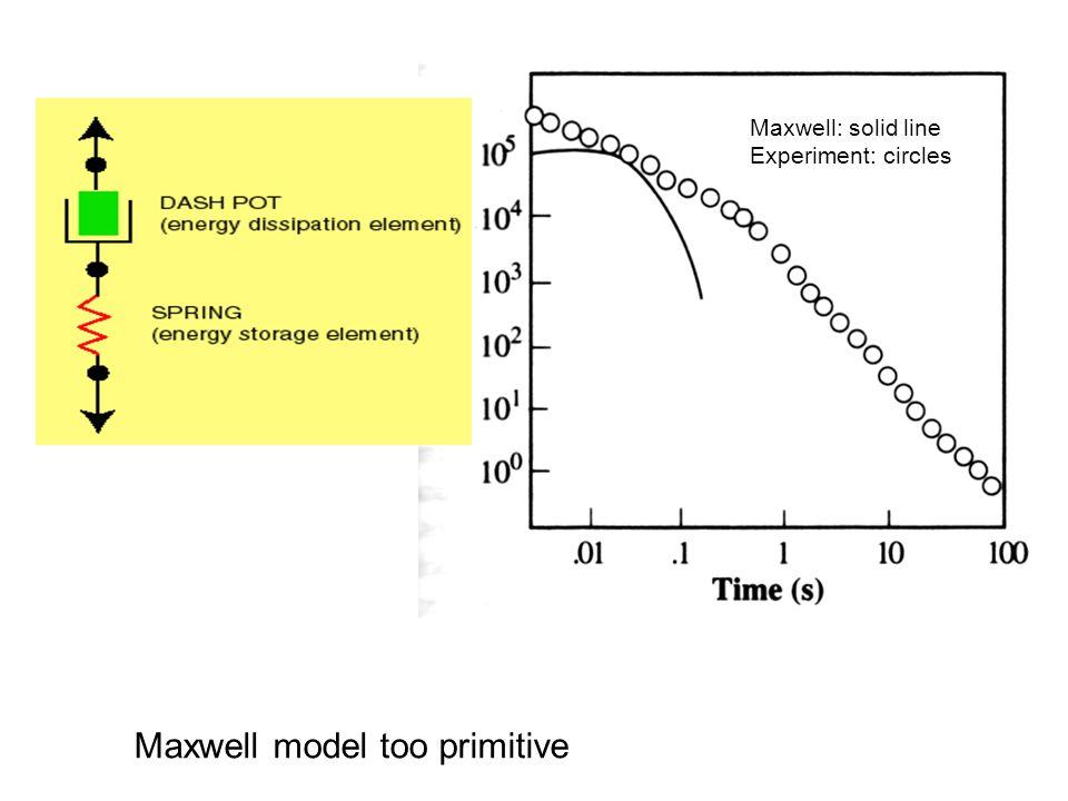 Maxwell: solid line Experiment: circles Maxwell model too primitive
