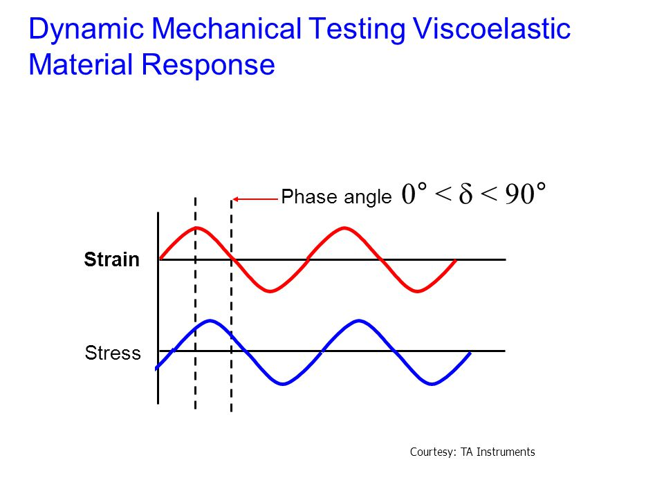 Dynamic Mechanical Testing Viscoelastic Material Response Phase angle 0° <  < 90° Strain Stress Courtesy: TA Instruments